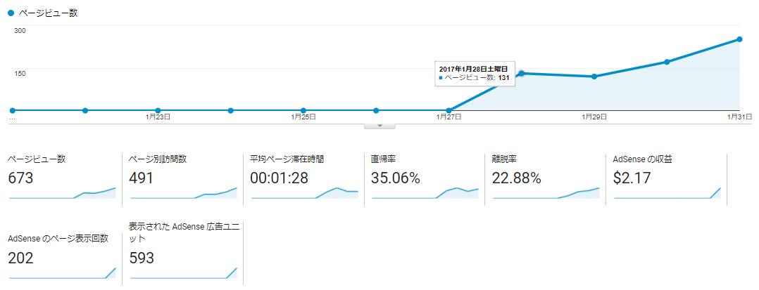 ブログ開設1周年『ZENMAIのココ東京』腕時計のブログだよ!