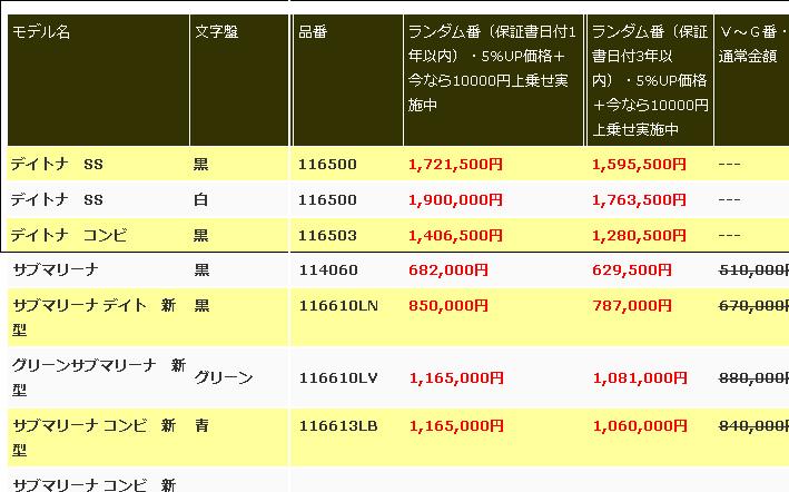 【コロナショック vol.3】ロレックス デイトナ 116500LN 買取金額 160万円!(実質買取不可?)