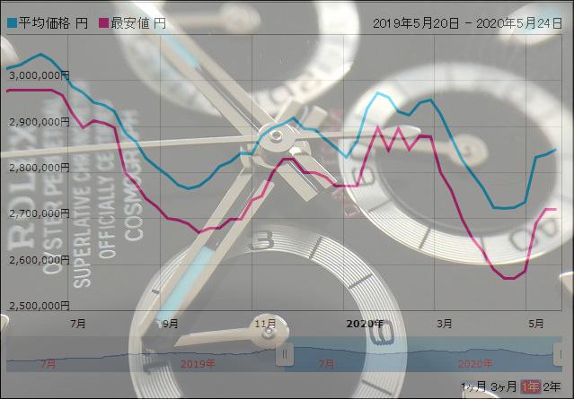 【V字回復】ロレックス 買取戦線異状あり Vol.2